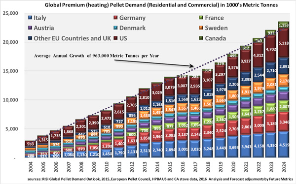 global heating pellets demand