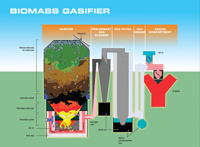 Biomass gasification power generation technology and problems