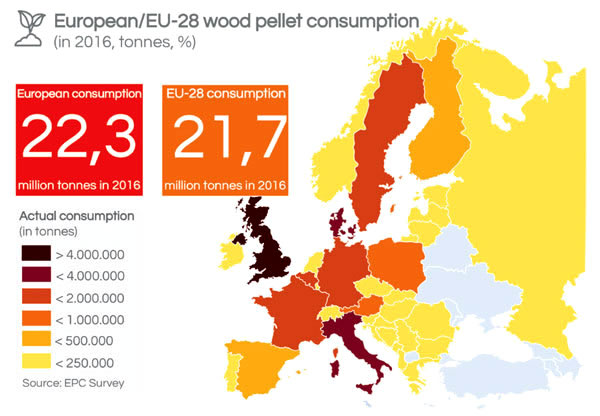 European wood pellet comsumption