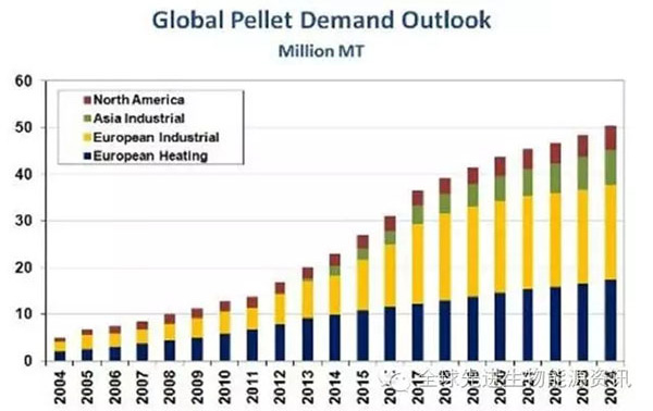 global wood pellet demand