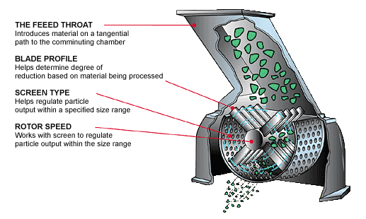 hammer crusher working principle Working principle of hammer crusher the main work part of the hammer crusher is the rotor with the hammer get prices live  more info working principle of impact crusher impact crusher working principle diagram for a typical counter broken material crusher, material is suspended by the plate hammer impact.
