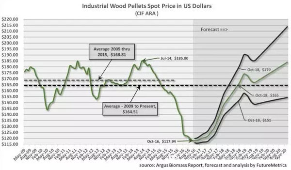 industrial wood pellet price prediction