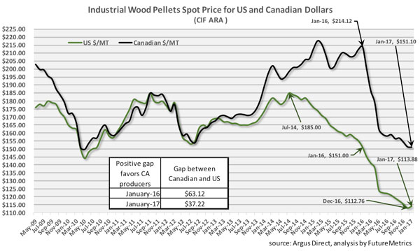industrial wood pellet spot price