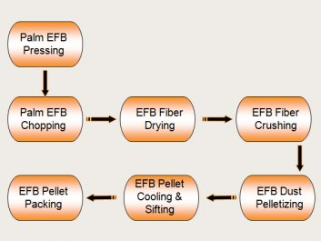 EFB Pellet Machine | EFB Pellet Production Line
