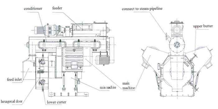 structure of industrial sawdust pellet mill