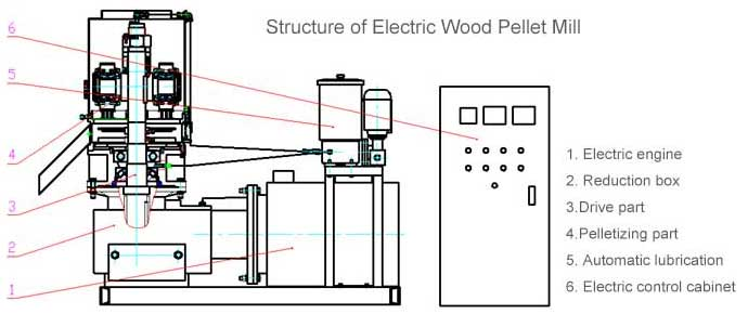 Structure of Electric Wood Pellet Mill