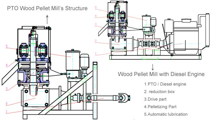 Structure of Diesel & PTO Wood Pellet Mills